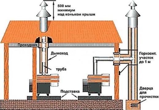 Кто отвечает за дымоход в многоквартирном доме правила присоединение к дымоходу