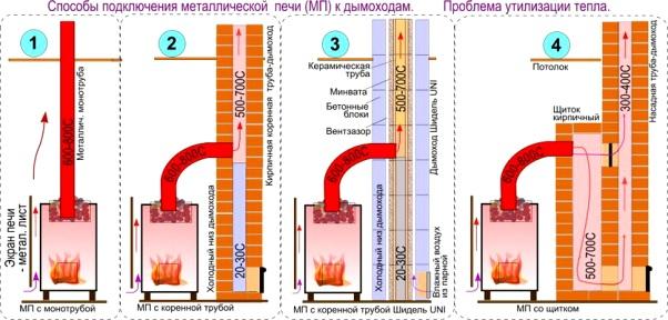 Из чего дымоход для железной печи отсутствие тяги в дымоходе газовой колонки
