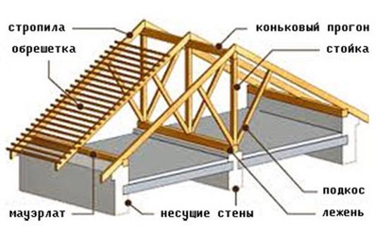 Крыша и кровля - устройство, монтаж, ремонт 52
