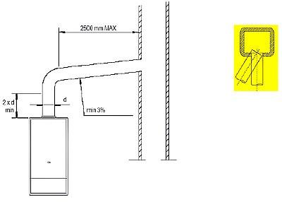 Максимальная длина горизонтальной части дымохода схема подключения дымохода газовых котлов