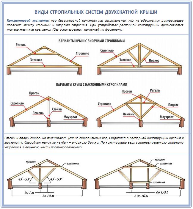 Устройство двухскатной мансардной крыши своими руками 6