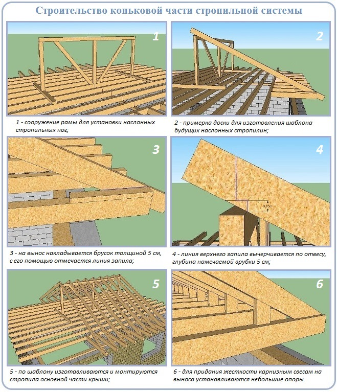 Строительство четырехскатной крыши своими руками 561