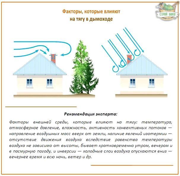Максимальная температура в дымоходе какой диаметр трубы из нержавейки для дымохода