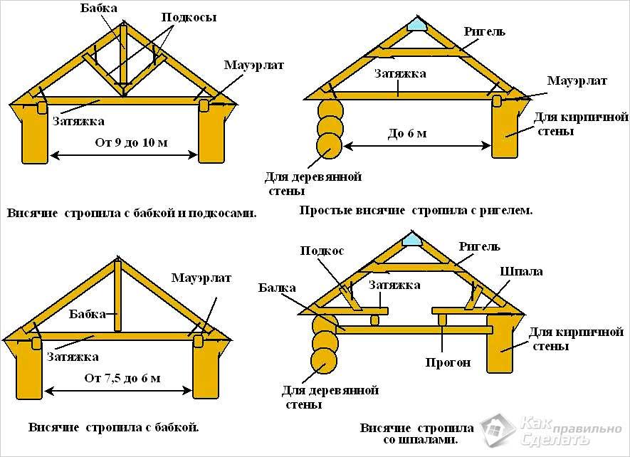 Как построить крышу двухскатную своими руками пошагово 81