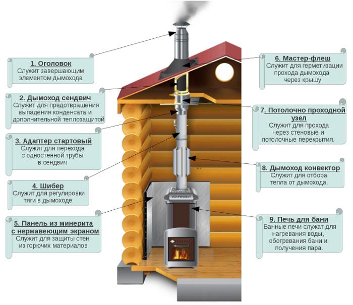 Печка перекрыть дымоход соединение дымохода с профлистом