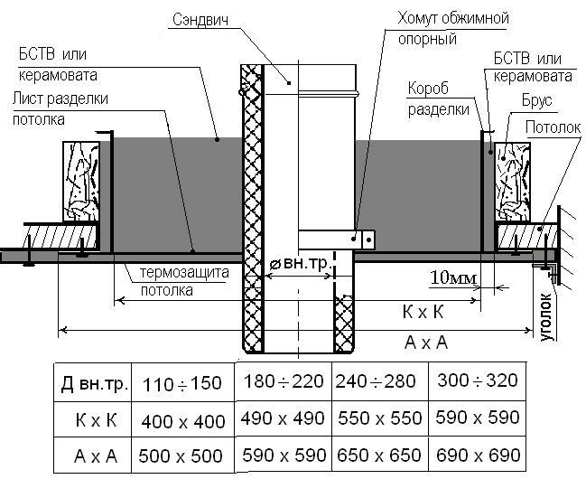 Расположение дымохода от потолка кирпичная кладка дымохода на крыше