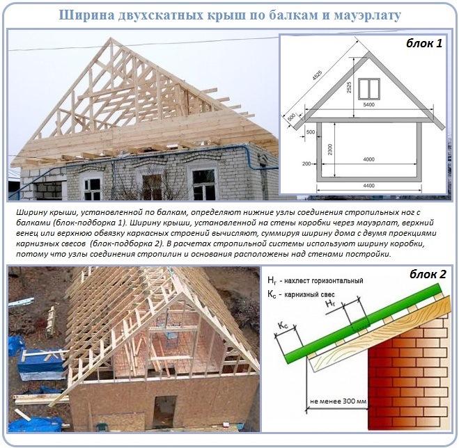 Строительство двускатной крыши частного дома своими руками пошагово 3