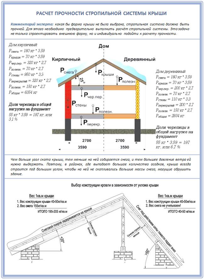 Rak di bawah rabung bumbung pengiraan bumbung dan bahan bahan beban yang berterusan dan berubah ubah di atas bumbung ccuart Choice Image