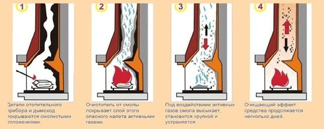 Как картофельными очистками почистить дымоход газовая колонка дымоход 125 мм