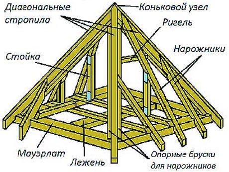 Шатровая крыша дома своими руками расчет 8