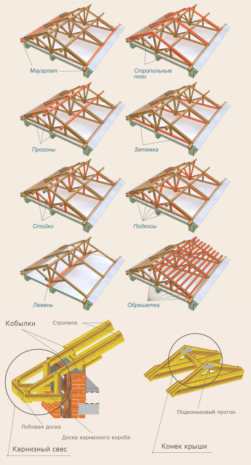 Крыша двухскатная 71
